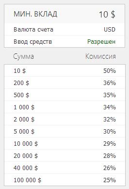 Оферта ПАММ-счета