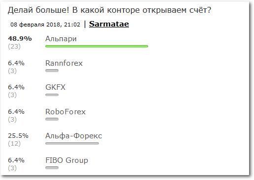 Альпари форекс форум обсуждение т forex strategy builder fibonacci