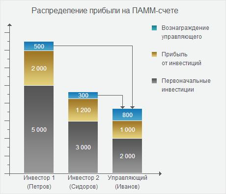 Паам счета форекс комиссия минимальный депозит 1 000руб alpari forex limassol