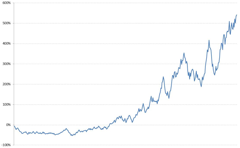 Ошибки инвесторов: случайный график