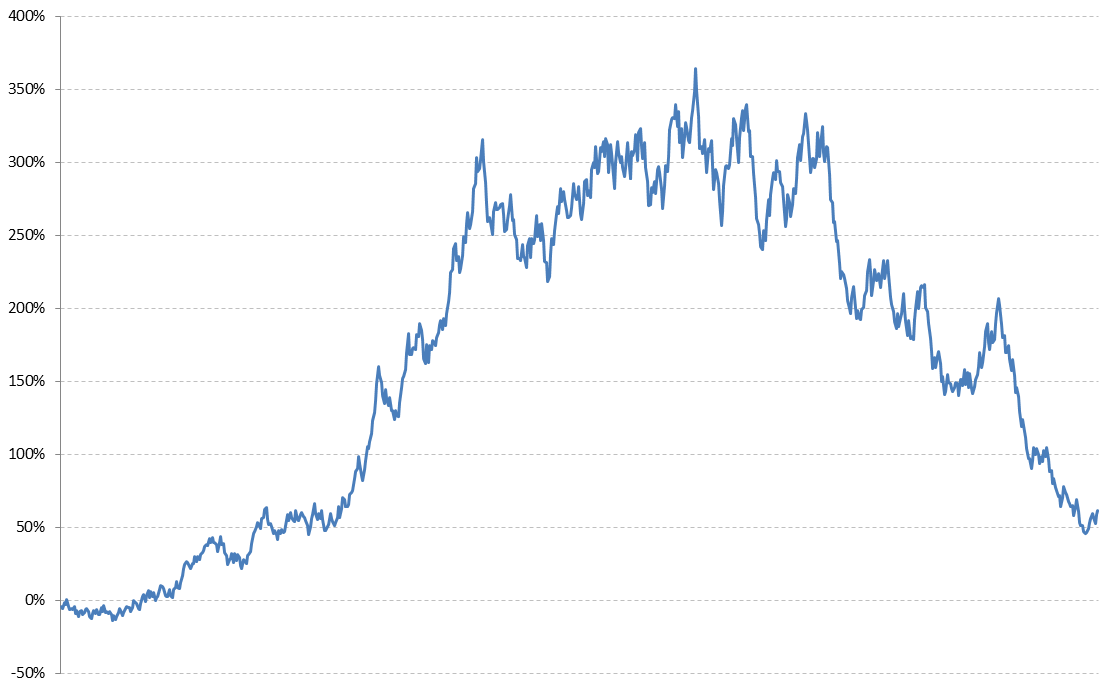Убыток инвестора ПАММ