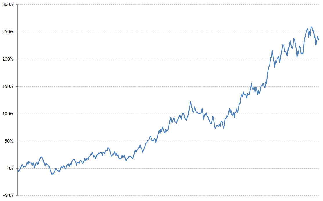 Случайный график ПАММ-счета с приростом 5%